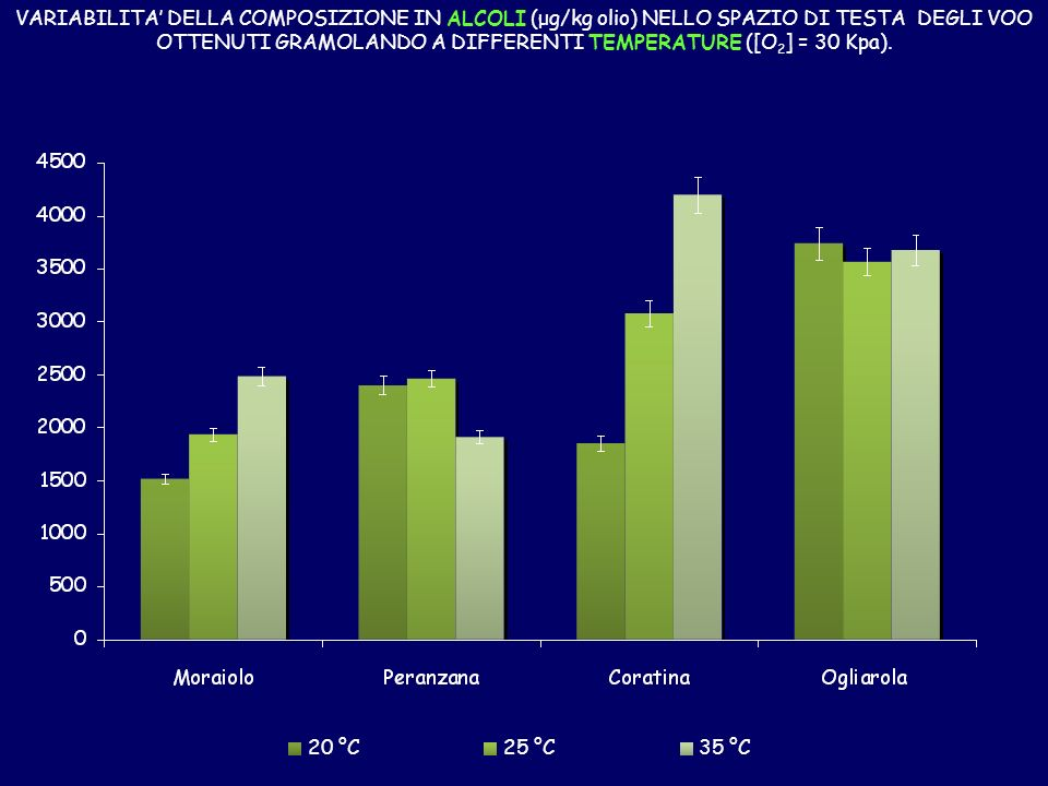 VARIABILITA' DELLA COMPOSIZIONE IN ALCOLI (μg/kg olio) NELLO SPAZIO DI TESTA DEGLI VOO OTTENUTI GRAMOLANDO A DIFFERENTI TEMPERATURE ([O2] = 30 Kpa).